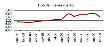Interes medio Feb 2009